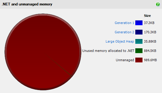 Breakdown of .NET and unmanaged memory
