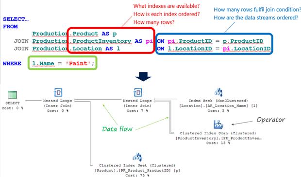 Basic SQL Server Performance Troubleshooting For Developers