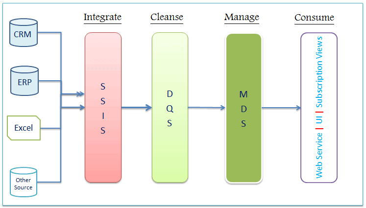 Master Data Management (MDM) Using SQL Server - Simple Talk