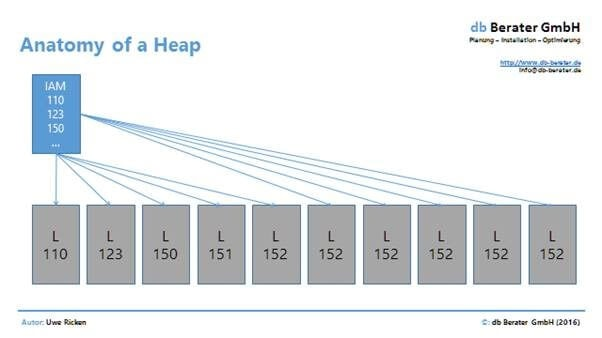 DELETE Operation in SQL Server HEAPs - Simple Talk