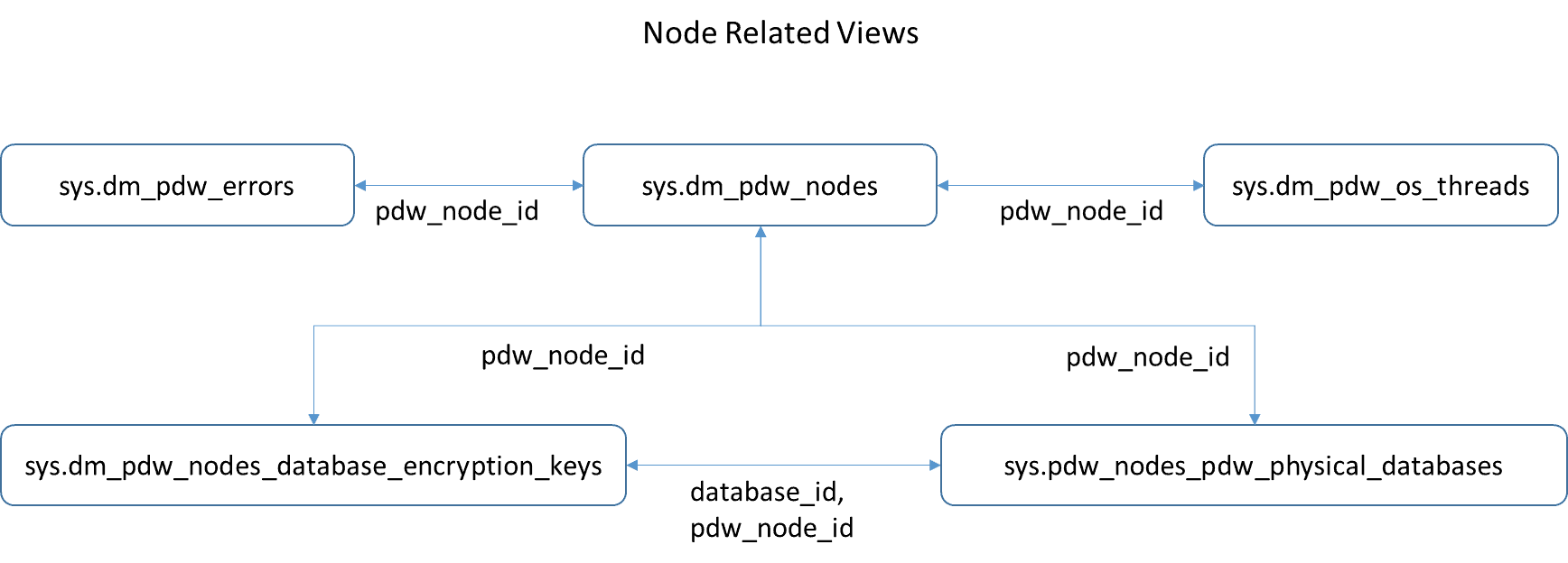 Node Related Views