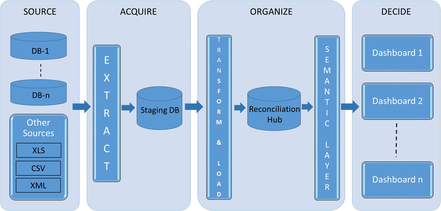 Reconciling Data Across Systems Using a Reconciliation Hub