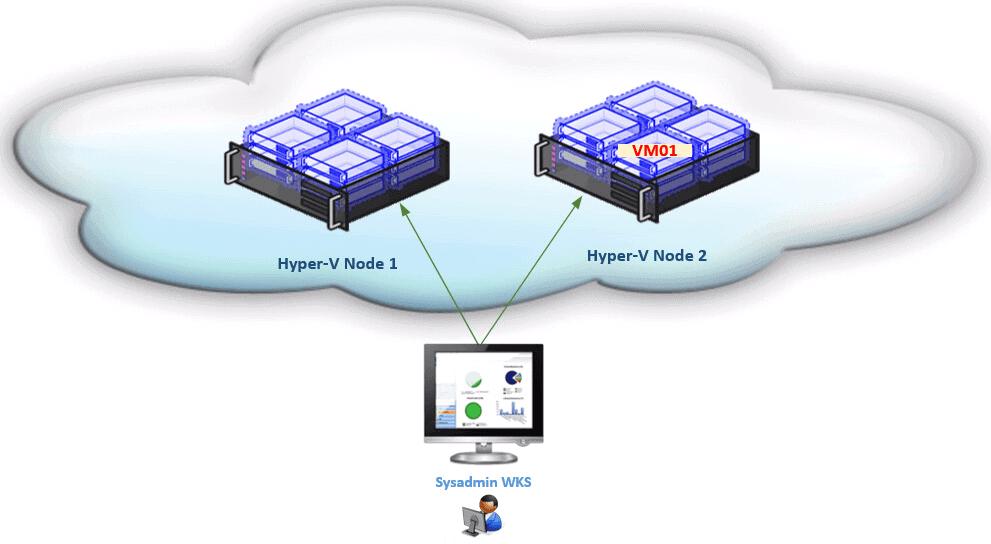 Managing Hyper-V VMs using PowerShell Direct - Simple Talk