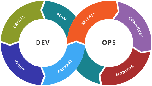 Illustration showing stages in a DevOps toolchain