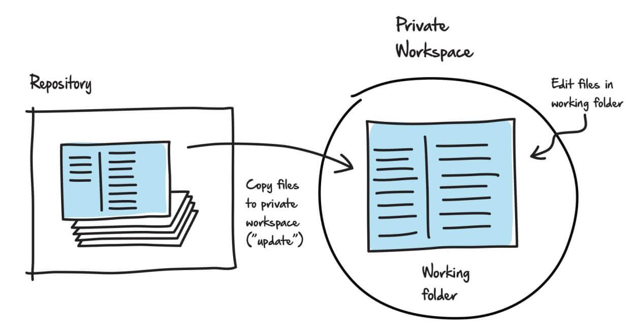 Core Database Source Control Concepts