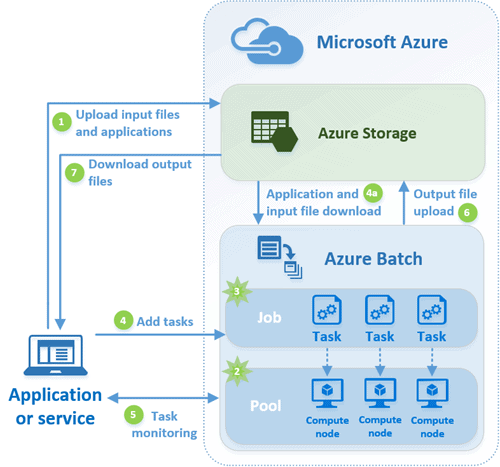 serverless architecture with azure simple talk