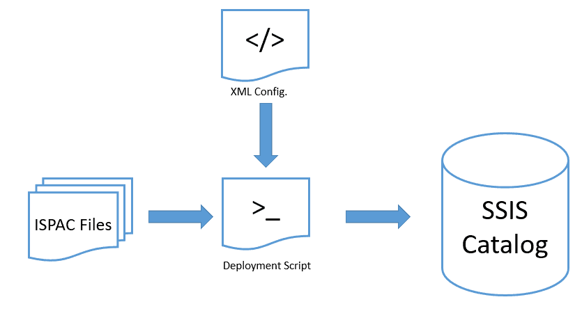 Deploying Multiple SSIS Projects via PowerShell