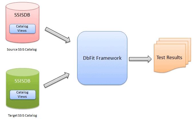 C:\WorkArea\Nat\SQL\Blog\SimpleTalk\SSIS Compare\Image\SolutionOverview.png