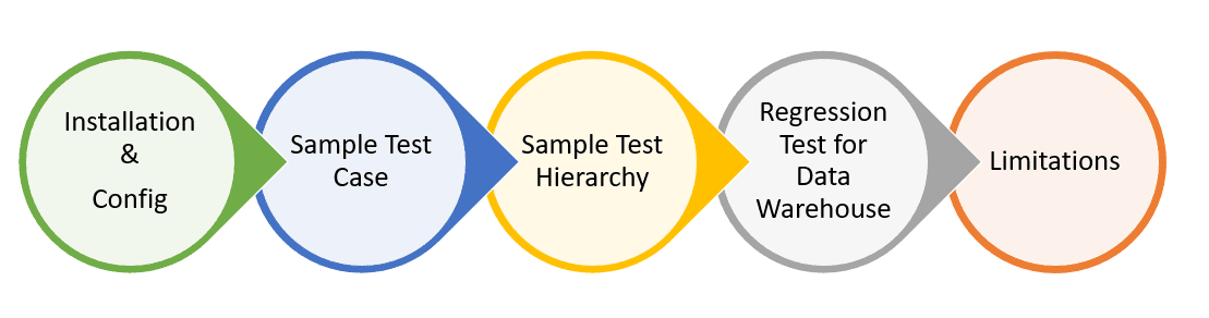 Using the DbFit Framework for Data Warehouse Regression