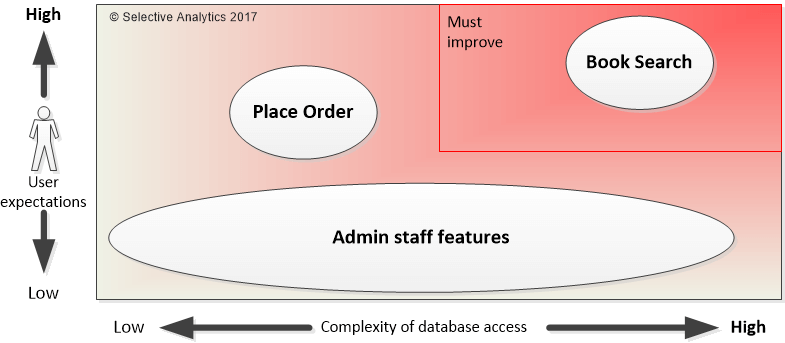 Building Better Entity Framework Applications - Simple Talk