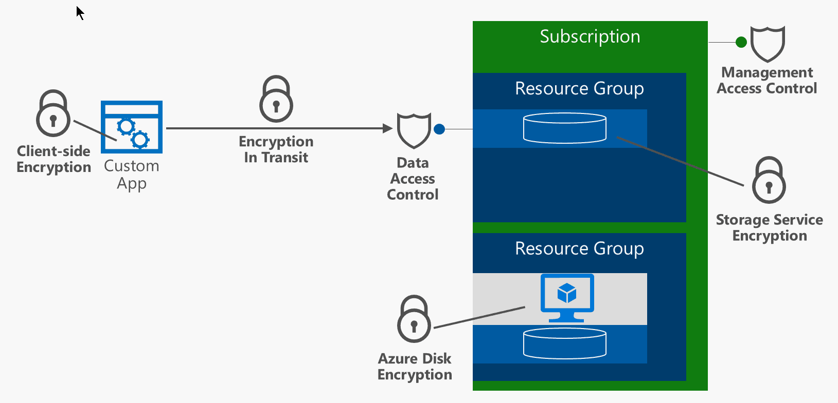 in this article we will look at ways to secure azure storage data such as data encryption at rest and in transit we will describe various mechanisms for