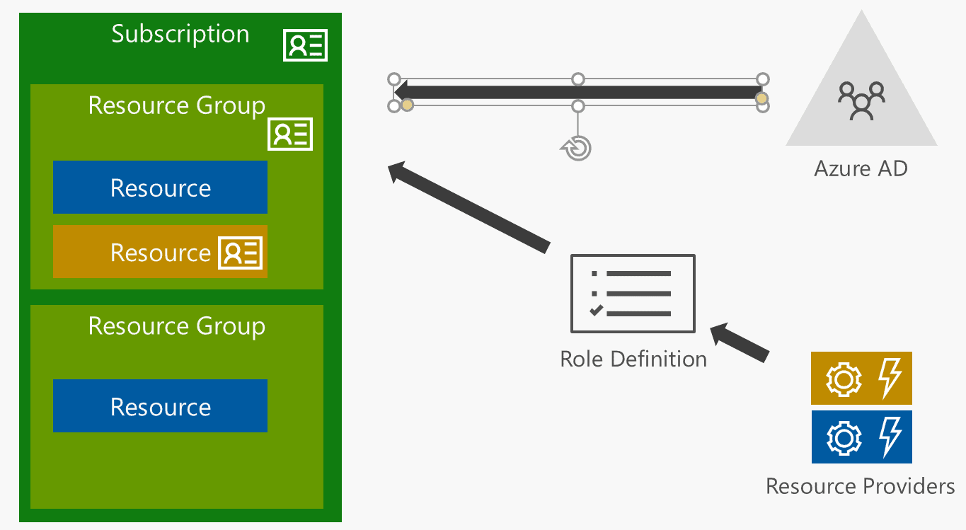 How To Secure Your Azure Storage Infrastructure Simple Talk Lock Diagram Quotes Resource Manager Arm And Based Access Control Rbac Can Be Effectively Used Down Permissions