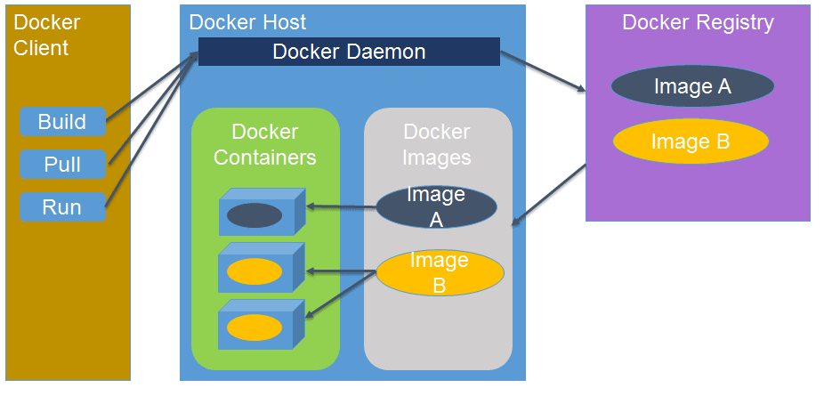 Overcoming the Challenges of Microservices and Docker