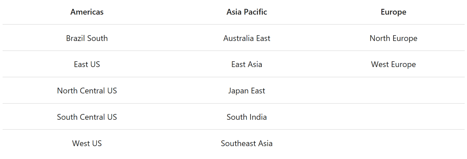 Americas  Brazil South  East US  North Central US  South Central US  West US  Asia Pacific  Australia East  East Asia  Japan East  South India  Southeast Asia  Europe  North Europe  West Europe