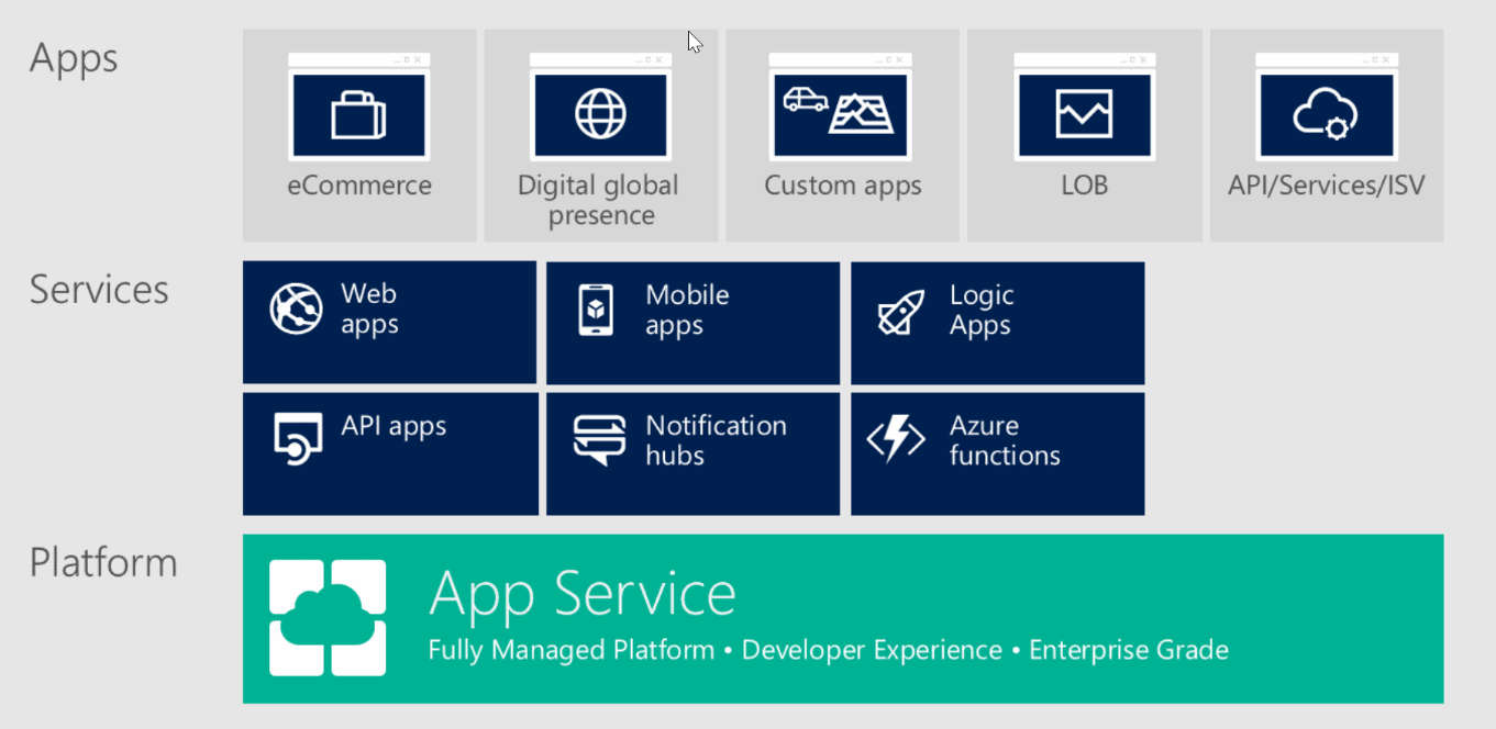 Apps  Services  Platform  eCommerce  (R Web  apps  API apps  Digital global  presence  Mobile  app S  Custom apps  LOB  API/Services/lSV  Notification  hubs  <f>  Logic  Apps  Azure  functions  App Service  Fully Managed Platform • Developer Experience • Enterprise Grade