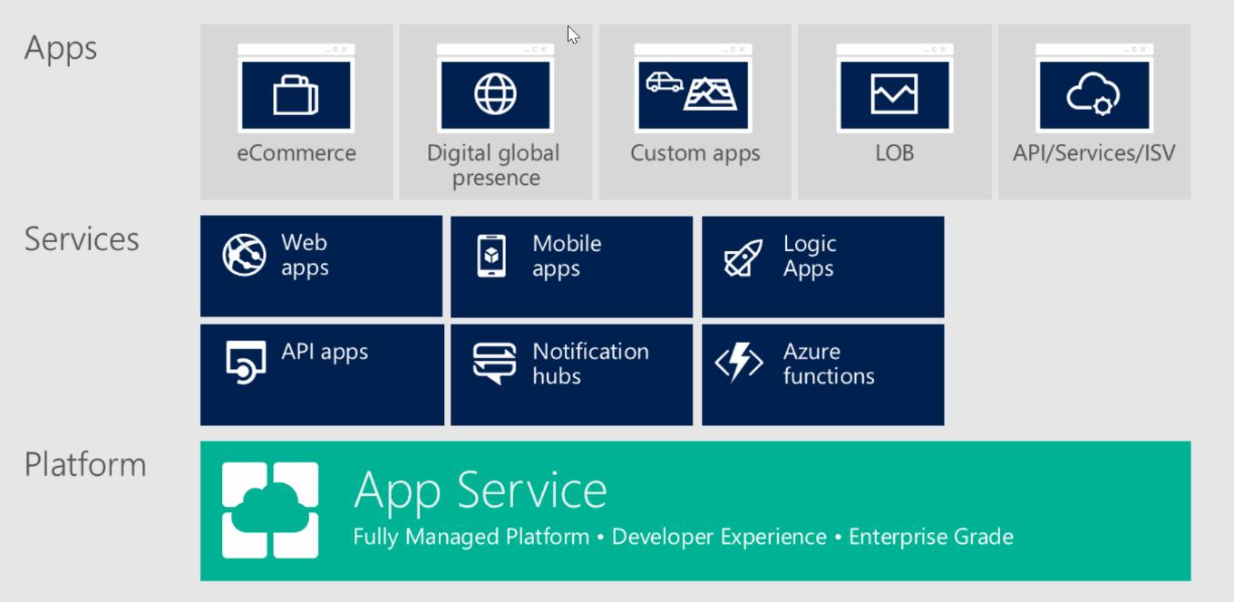 Apps  Services  Platform  eCommerce  (R Web  apps  API apps  Digital global  presence  Mobile  app S  Custom apps  LOB  API/Services/lSV  Notification  hubs  <f>  Logic  Apps  Azure  functions  App Service  Fully Managed Platform • Developer Experience • Enterprise Grade