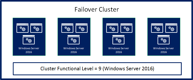Illustration showing that the cluster rolling OS upgrade has been successfully completed; all nodes have been upgraded to Windows Server 2016, and the cluster is running at the Windows Server 2016 cluster functional level