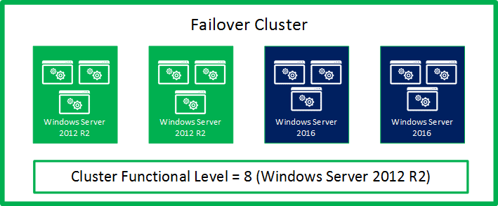 Illustration showing the cluster in mixed-OS mode: out of the example 4-node cluster, two nodes are running Windows Server 2016, and two nodes are running Windows Server 2012 R2