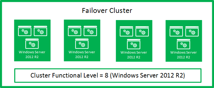 Illustration showing the initial state: all nodes Windows Server 2012 R2