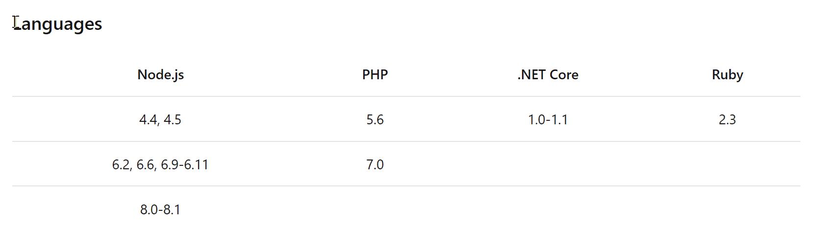 Languages  Node.js  4.4, 4.5  6.2, 6.6, 6.9-6.11  8.0-8.1  .NET Core  1.0-1.1  Ruby  2.3  5.6  7.0