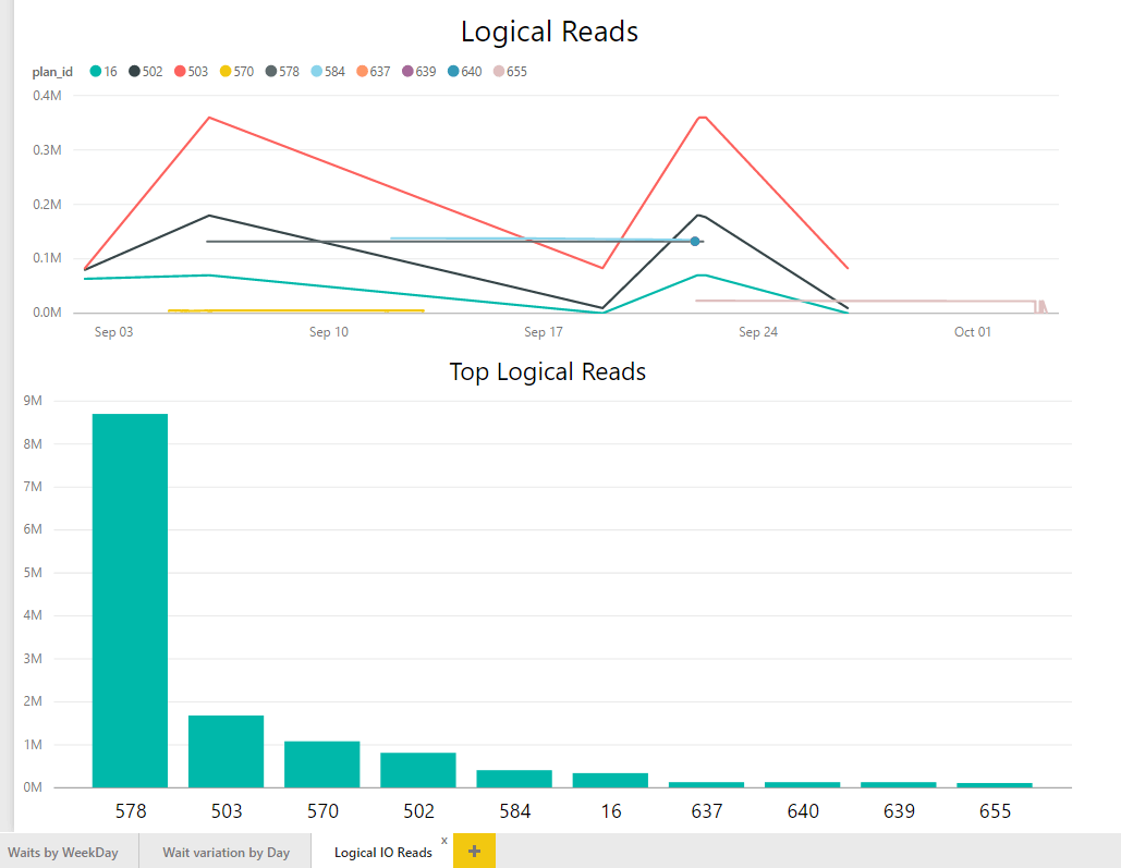 powerbi querystore report02