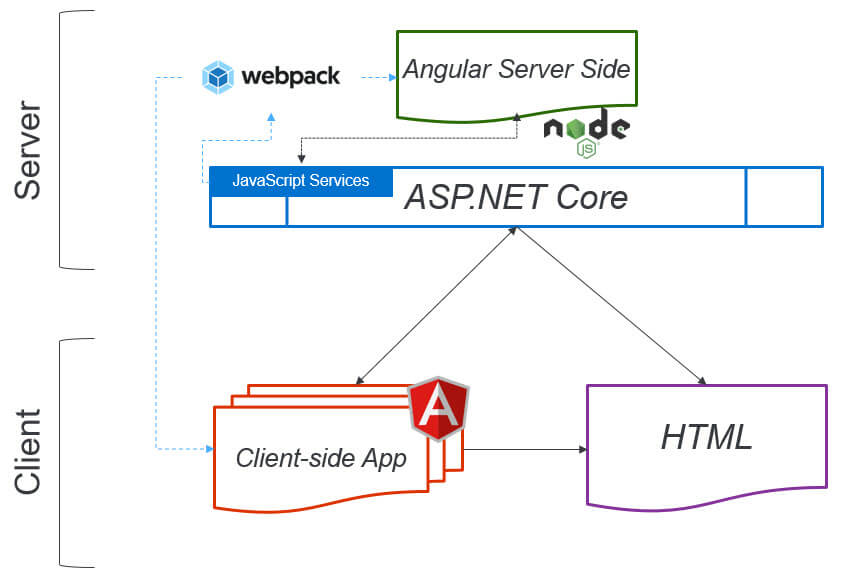 Working with Angular and its Technology Stack in  NET - Simple Talk