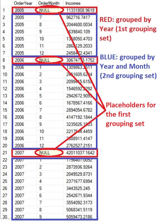 Summarizing Data Using the GROUPING SETS Operator