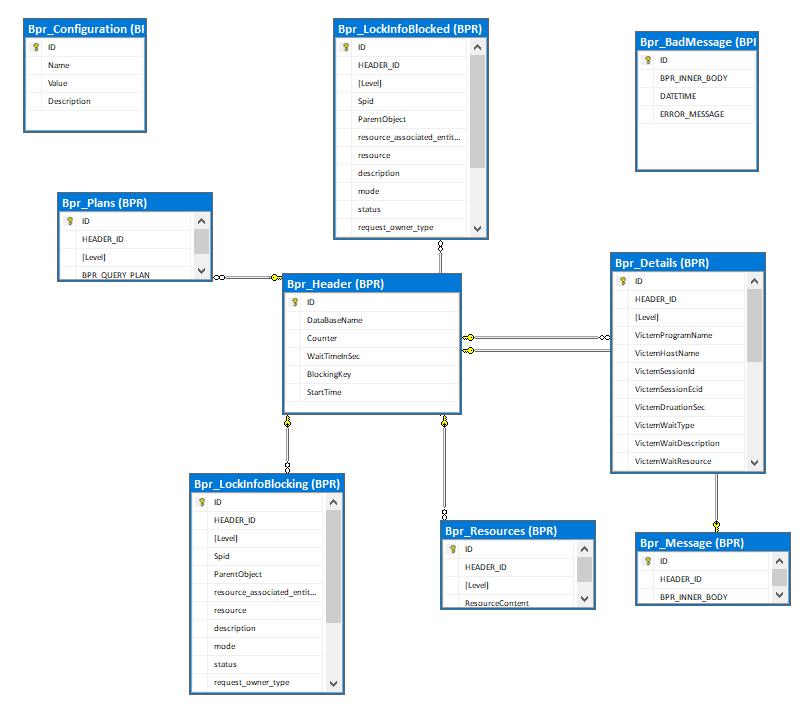 Building a custom blocked process report simple talk diagram 1 database diagram ccuart Gallery
