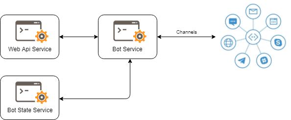 Creating Intelligent Bots Using the Microsoft Bot Framework - Simple