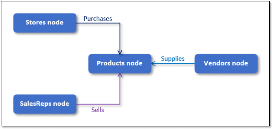 word image 237 SQL Server Graph Databases – Part 5: Importing Relational Data into a Graph Database