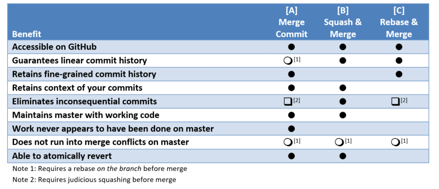 Git Strategizing: Branch, Commit, Review, and Merge - Simple