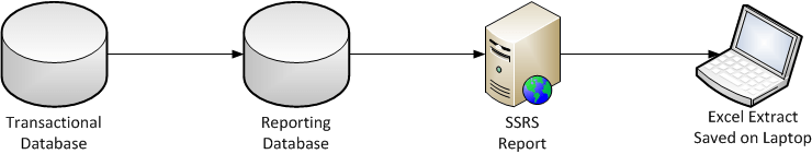 C:\Community\2018\Articles\Simple-Talk\Principles of Data Protection\data_flow_to_laptop.png