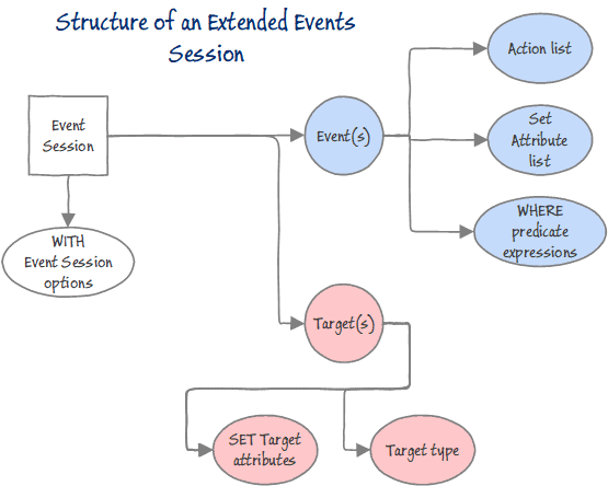 a picture containing text map description genera Extended Events Workbench