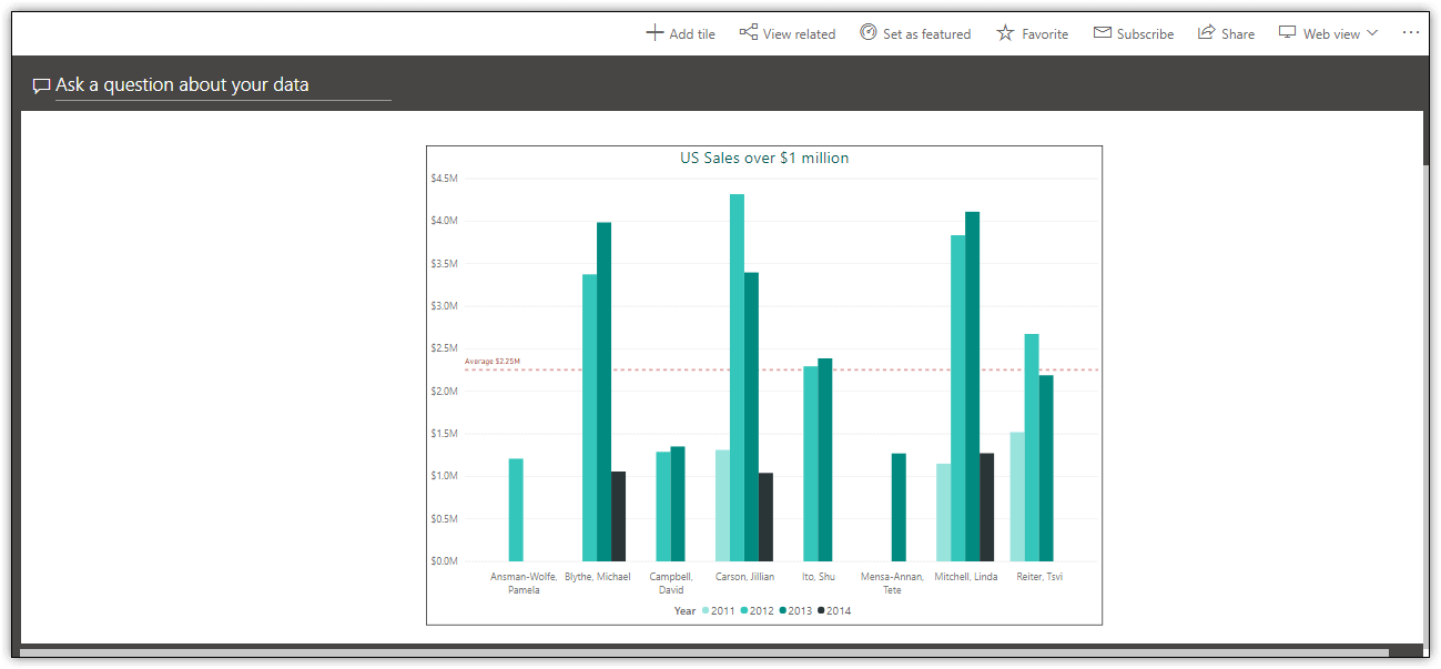 word image 223 Power BI Introduction: Publishing Reports to the Power BI Service — Part 8