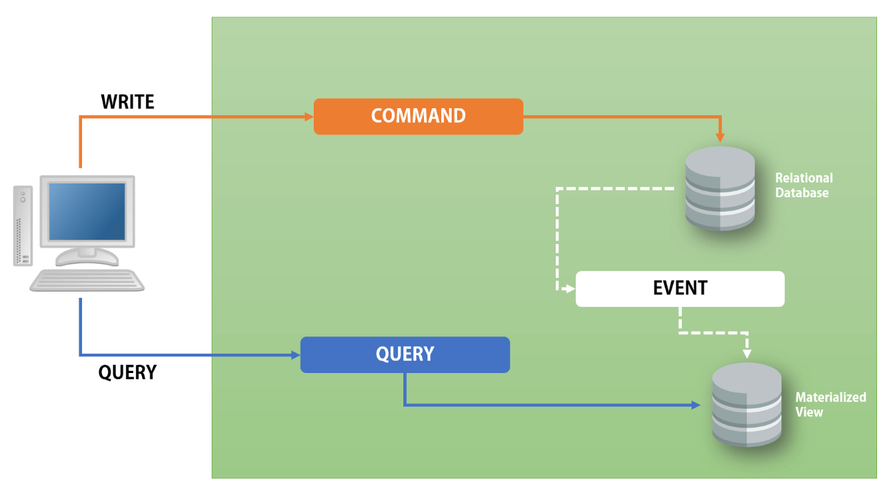 Getting Started with CQRS – Part 1