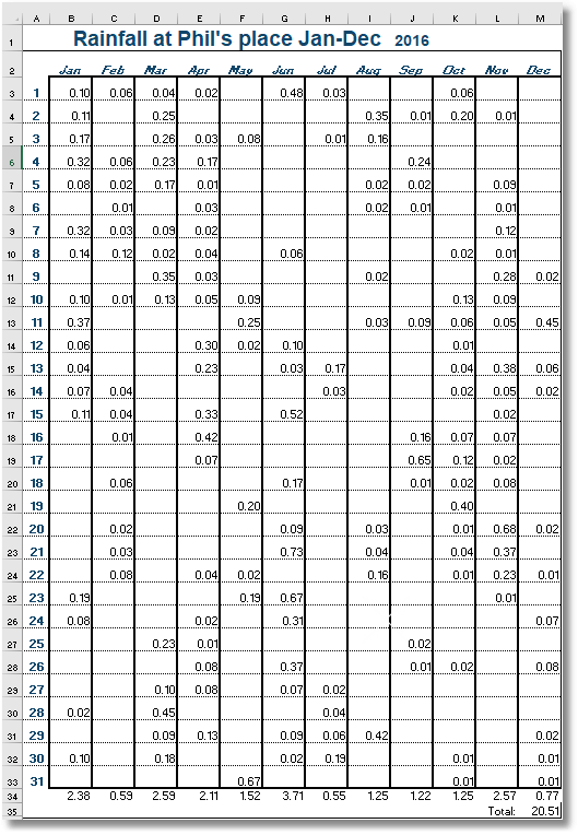 Getting Excel Data as JSON: Rainfall and Sheep-Counting