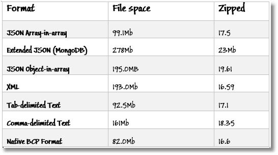 Saving Data to Various Formats, Using SQL - Simple Talk