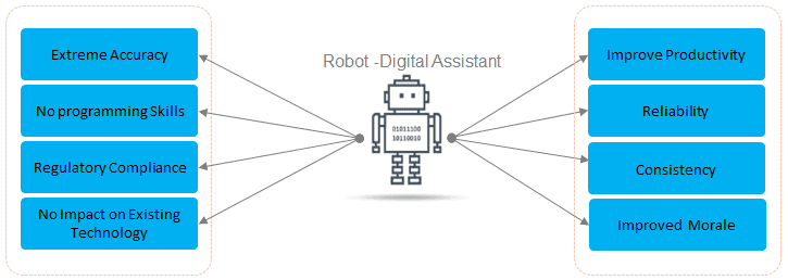 Robotics Process Automation: The New Digital Assistant