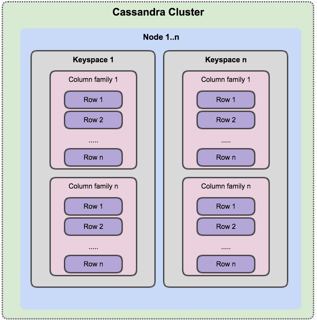 Cassandra Cluster  Node l..n  Keyspace 1  Column family 1  Row 1  Row 2  Row n  Column family n  Row 1  Row 2  Row n  Keyspace n  Column family 1  Row 1  Row 2  Row n  Column family n  Row 1  Row 2  Row n