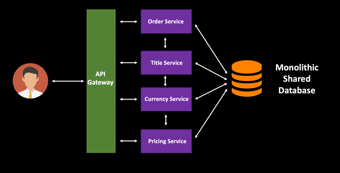 api order service 1 title service 1 currency Designing Highly Scalable Database Architectures