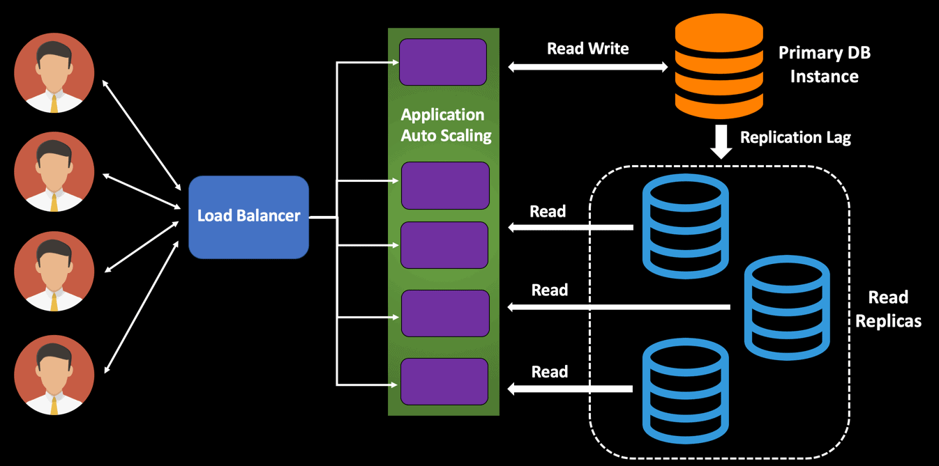 load balancer read write application auto scali Designing Highly Scalable Database Architectures