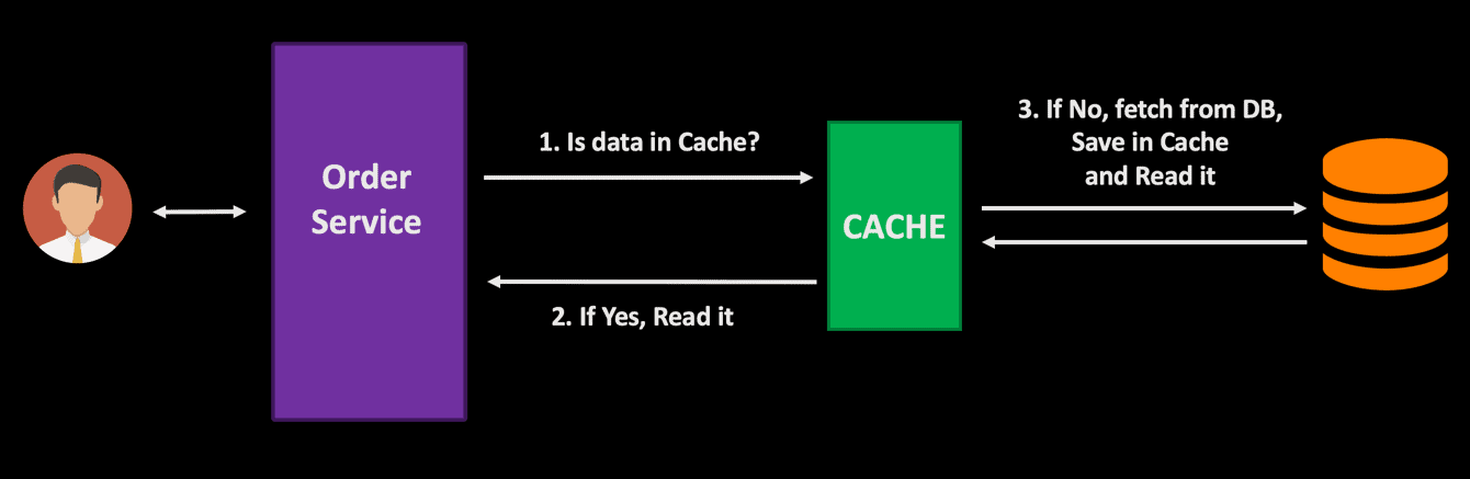 order service 1 is data in cache 2 if yes r Designing Highly Scalable Database Architectures