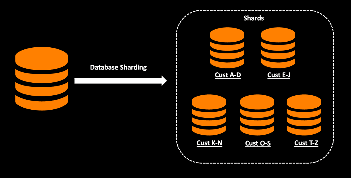 shards database sharding cust a d cust k n cus Designing Highly Scalable Database Architectures