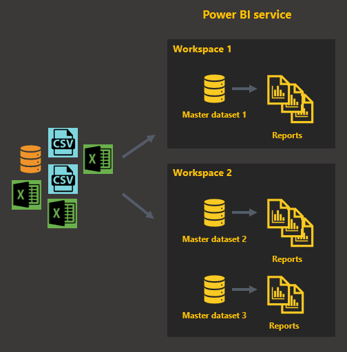 word image 26 Streamlining a Power BI Solution