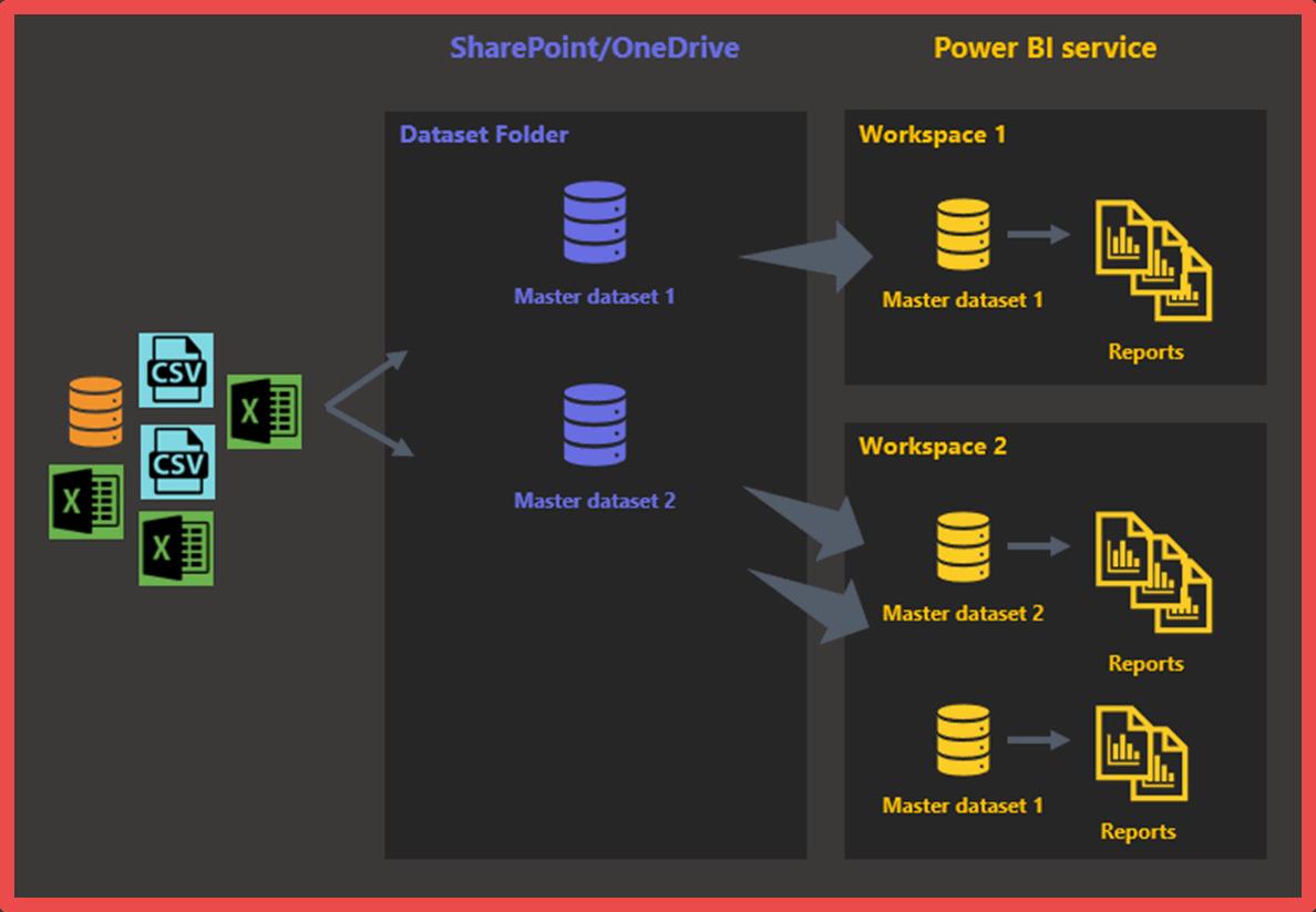 word image 28 Streamlining a Power BI Solution