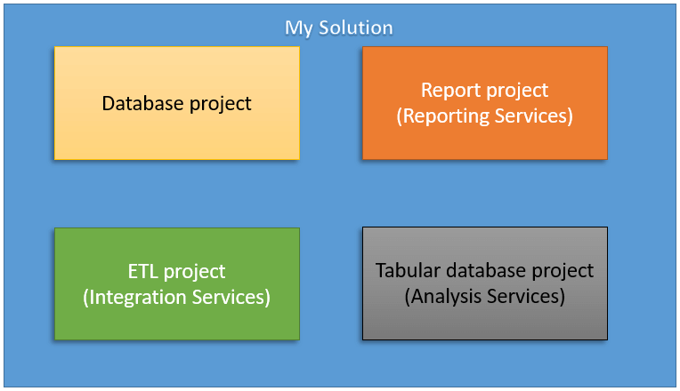 Reporting Services Basics: Creating Your First Report - Simple Talk