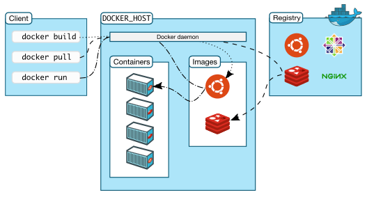 Creating Your First SQL Server Docker Container in macOS - Simple Talk