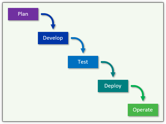 Introduction to DevOps: The Evolving World of Application