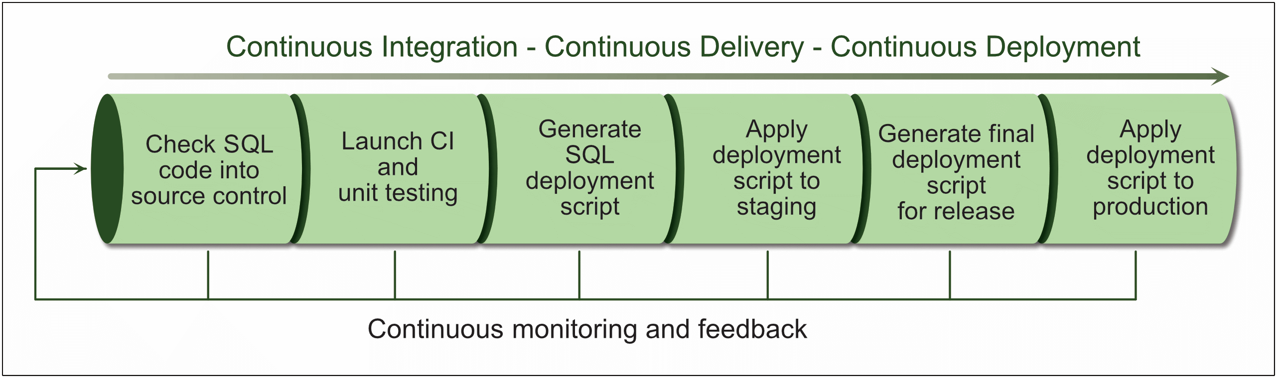 word image 41 Introduction to DevOps: DevOps and the Database