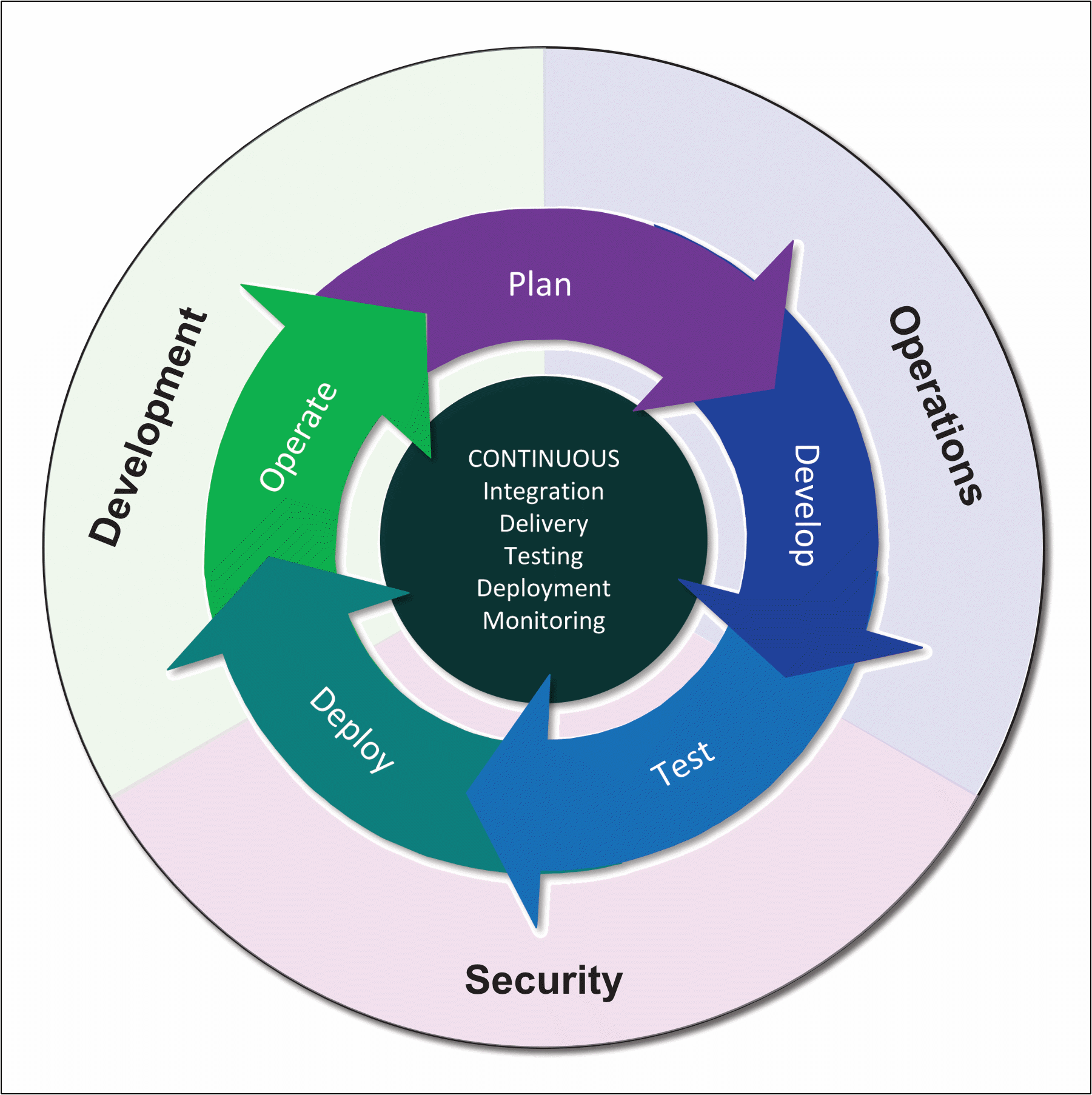 word image 8 Introduction to DevOps: Security, Privacy, and Compliance
